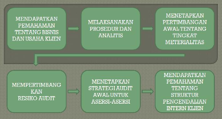 Accounting Audit Amp Tax Perencanaan Auditing
